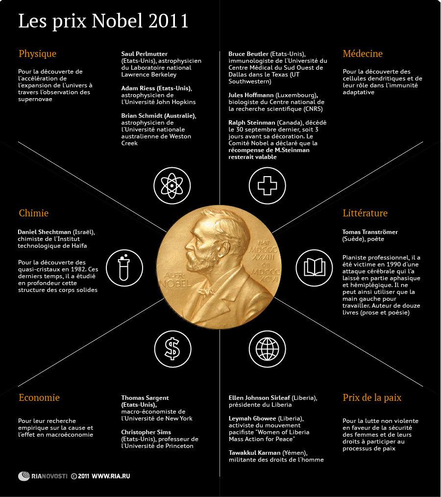 Les prix Nobel 2011