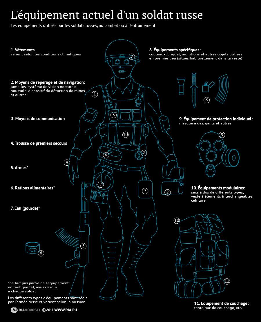 L'équipement actuel d'un soldat russe
