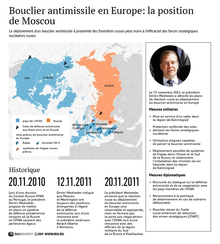 Bouclier antimissile en Europe: la position de Moscou