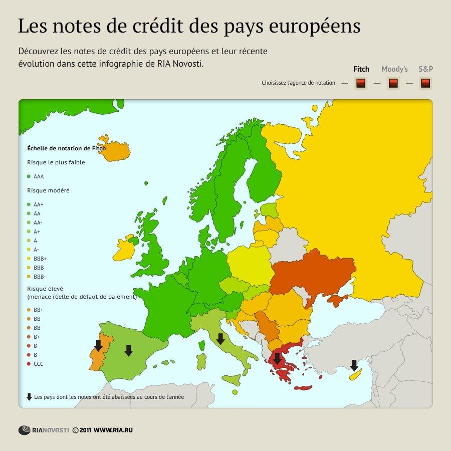 Les notes de crédit des pays européens