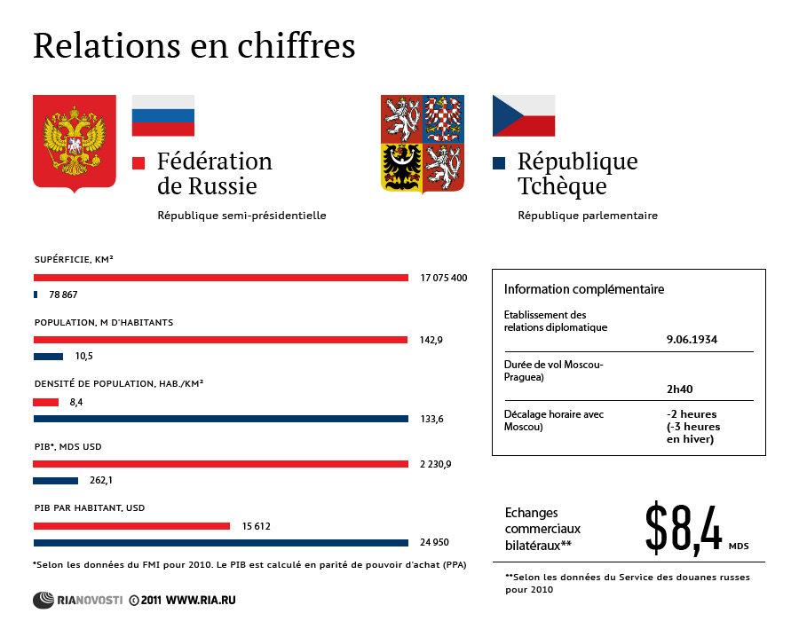 Russie-République Tchèque: relations en chiffres