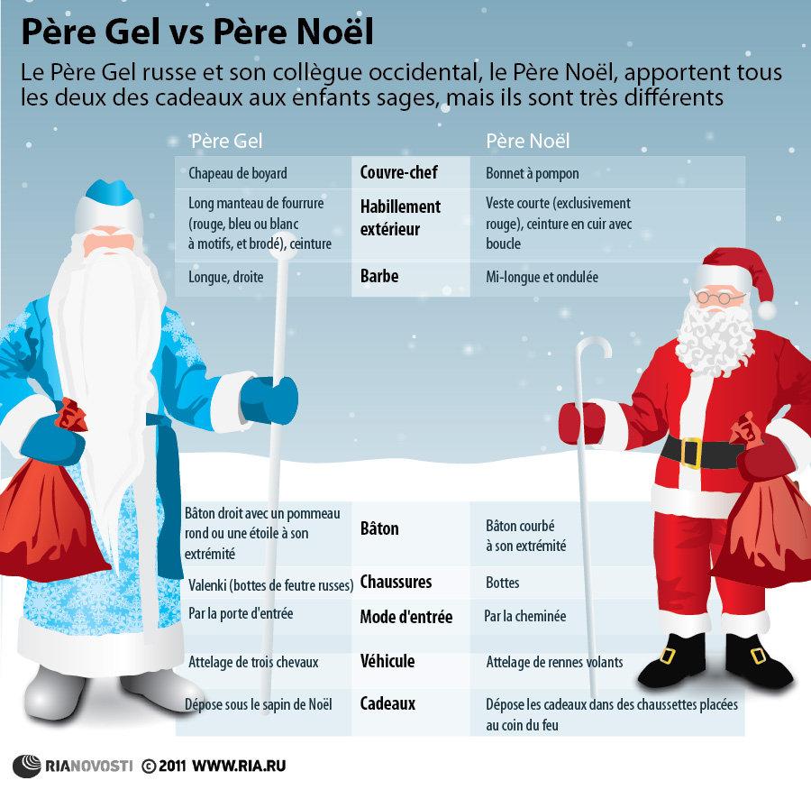 Père Gel vs Père Noël