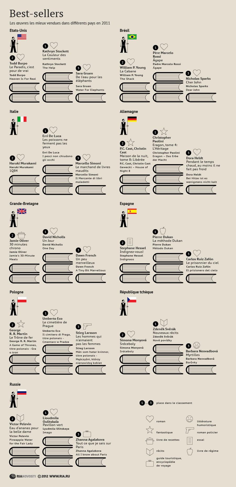 Best-sellers de la littérature mondiale 2011