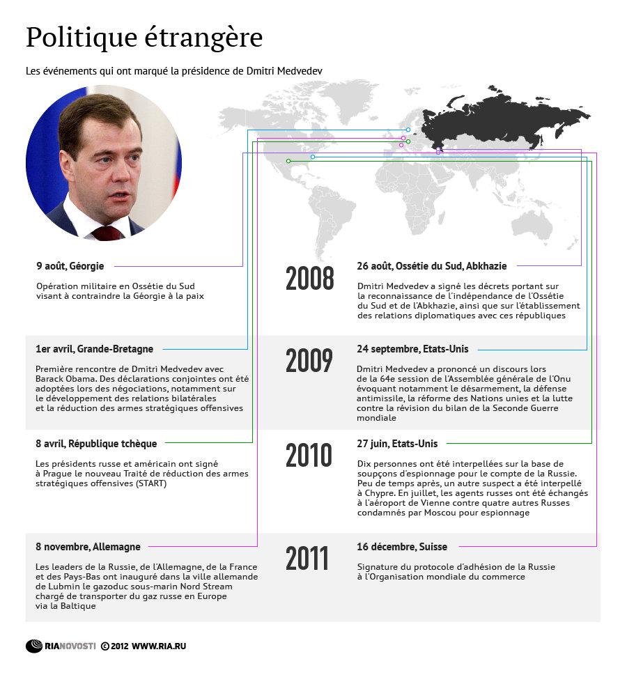 Politique étrangère: les événements qui ont marqué la présidence de Dmitri Medvedev