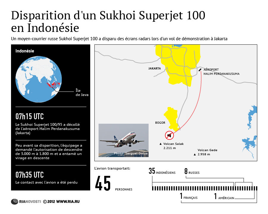 Disparition d'un moyen-courrier SSJ100 à Jakarta UPDATE 11.05