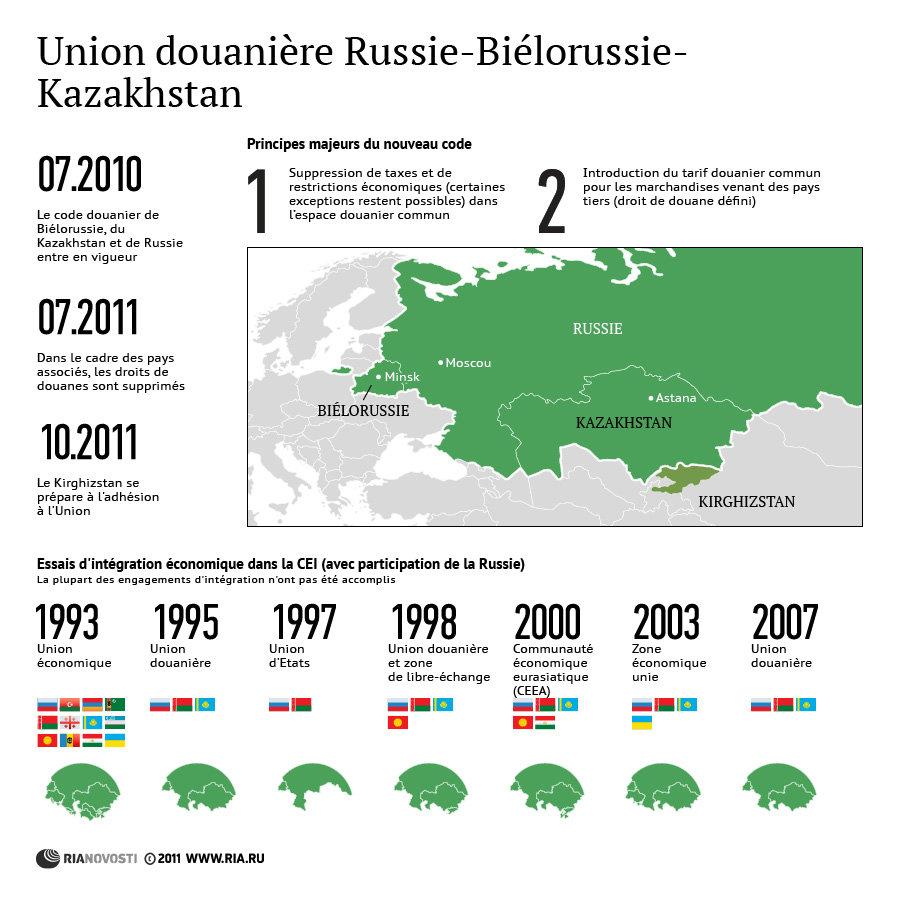 Union douanière Russie-Biélorussie-Kazakhstan