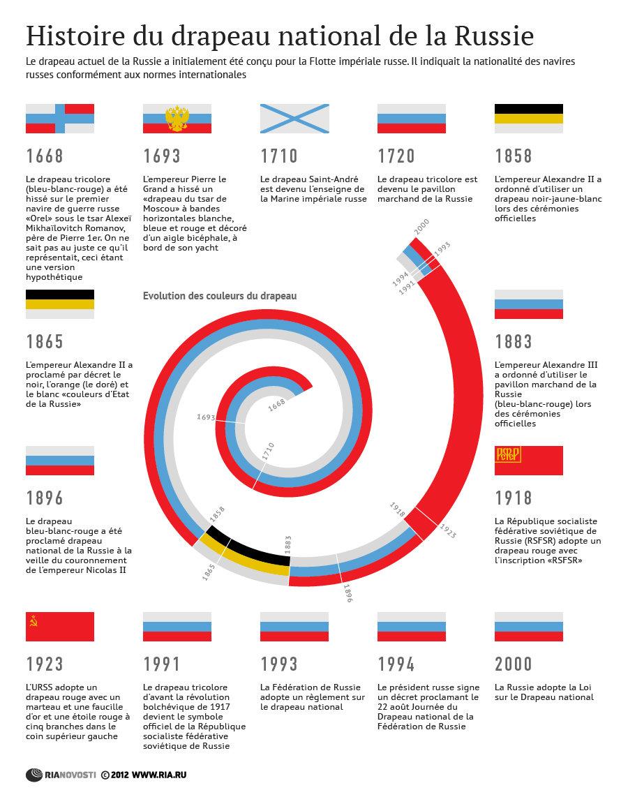 Histoire du drapeau de Russie