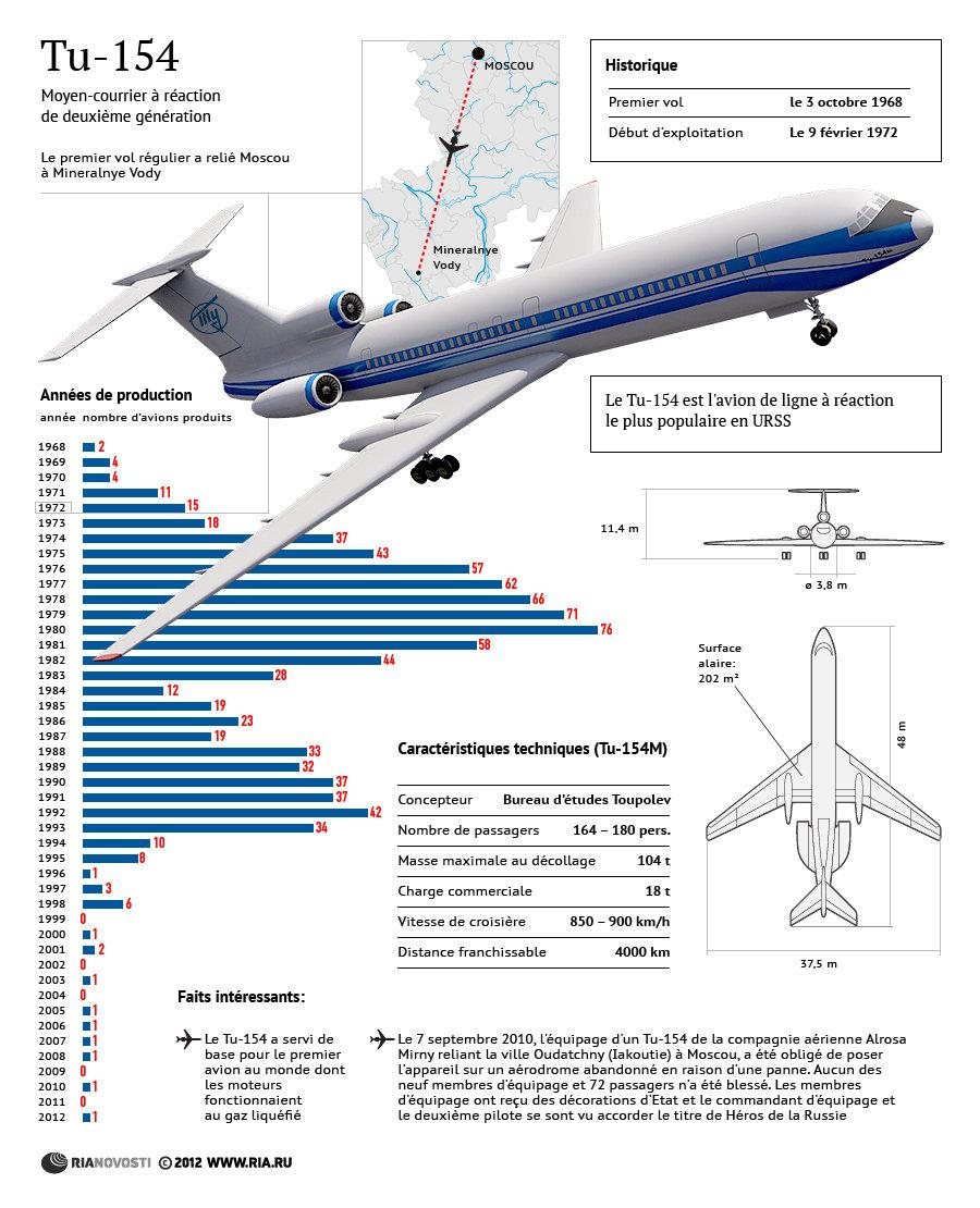 Tu-154: production et histoire de l'avion légendaire