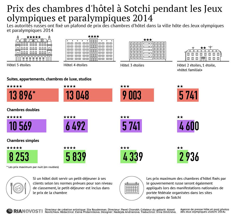 JO et JP 2014 de Sotchi: prix des chambres d'hôtel à Sotchi pour la période des Jeux olympiques et paralympiques d'hiver 2014