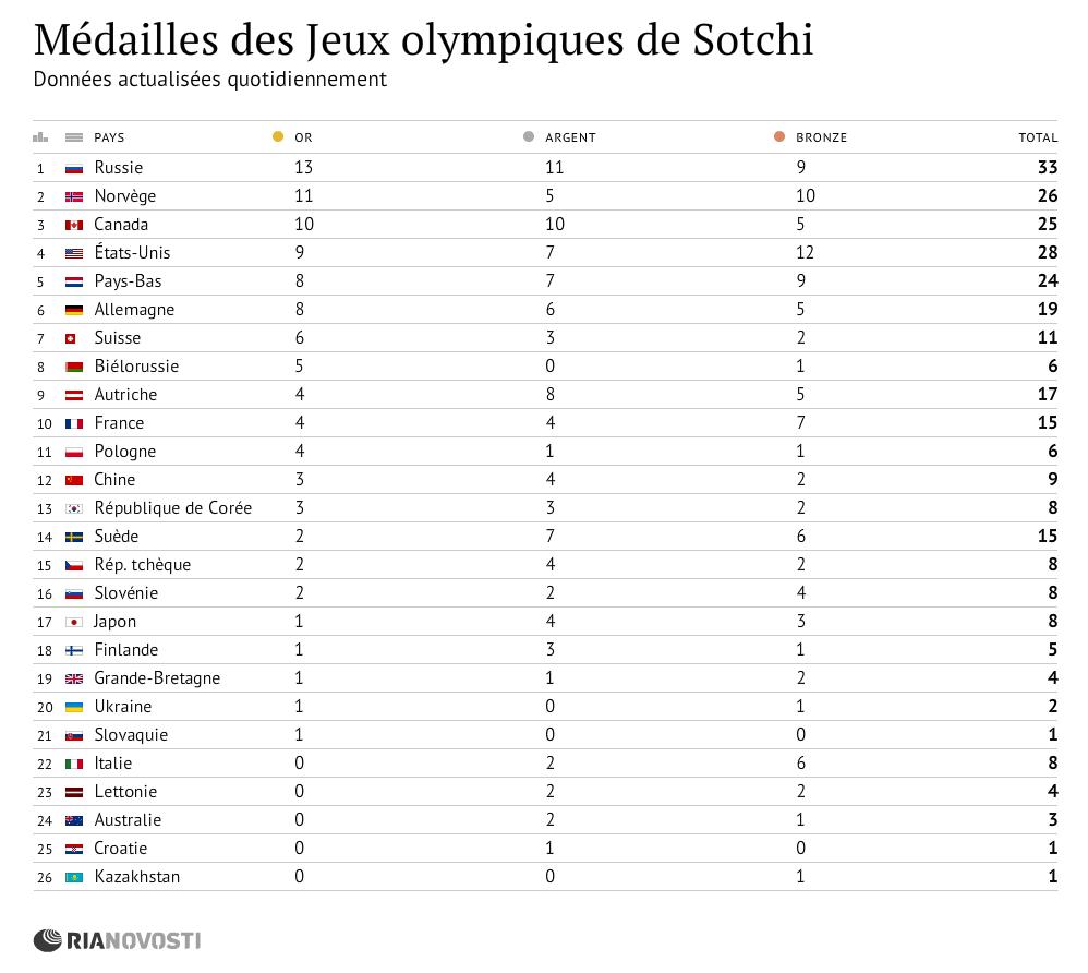 Médailles des Jeux olympiques de Sotchi
