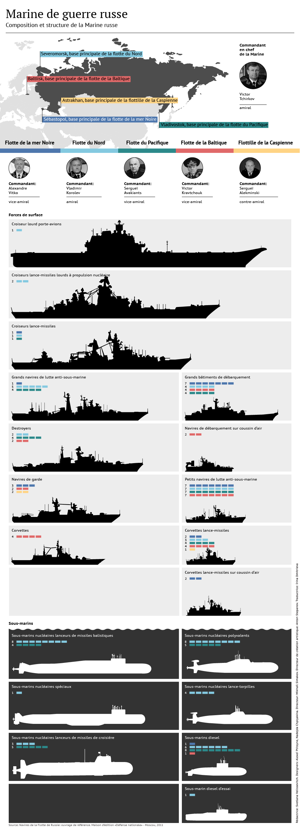 Marine russe: composition et armements