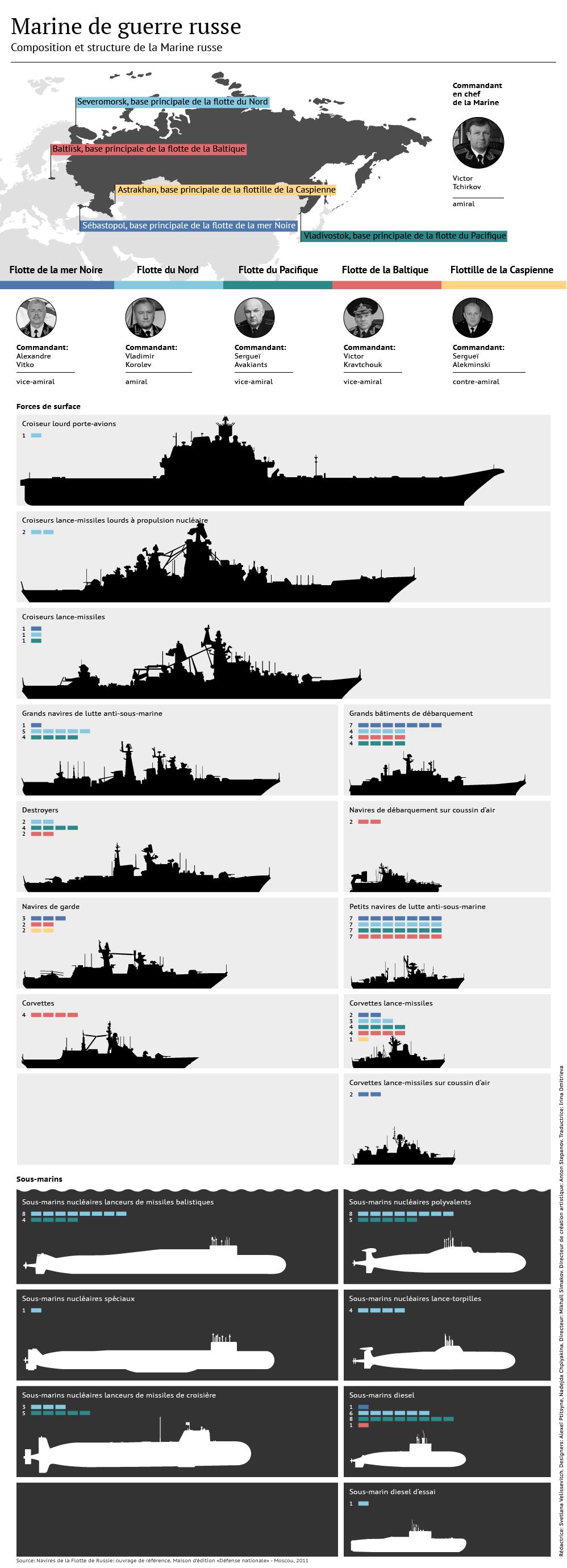 Marine russe: composition et armements