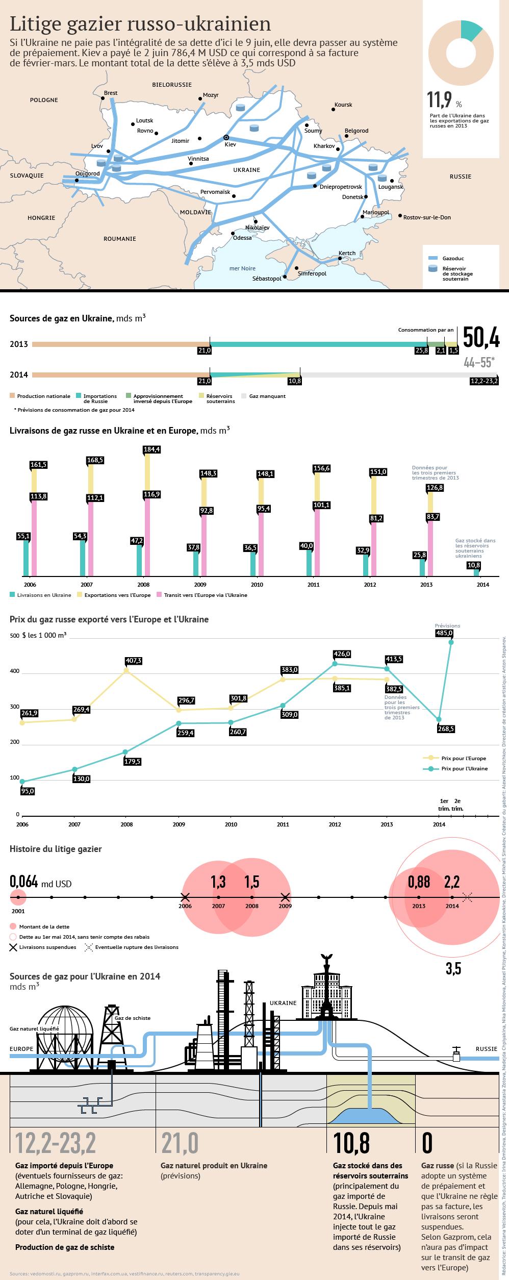 Litige gazier russo-ukrainien: risque de rupture des livraisons