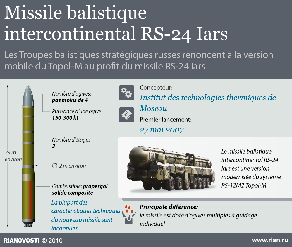 Missile balistique intercontinental RS-24 Iars